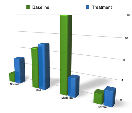 sleep study overall sleep number pain
