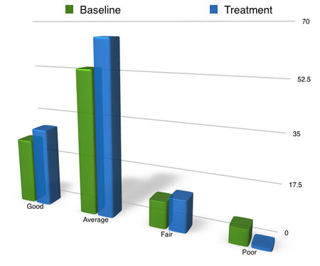 sleep study overall sleep number quality