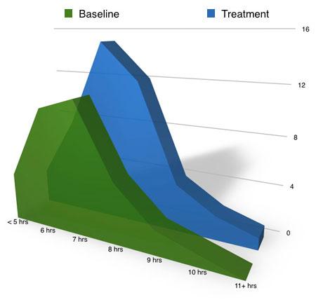 sleep study overall sleep time