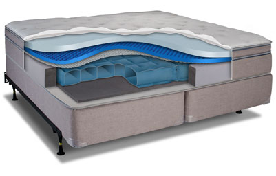 These Recent Wins Ensure That Advances In Consumer Sleep Technology Can Continue When Comparing The Experience Of Other Number Bed Makers