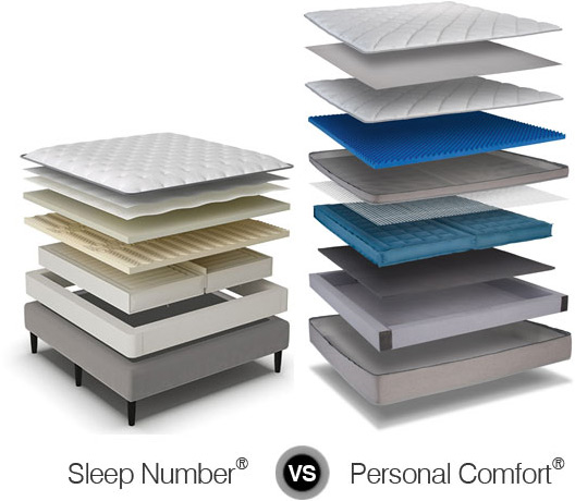 sleep number bed compare to personal comfort number bed