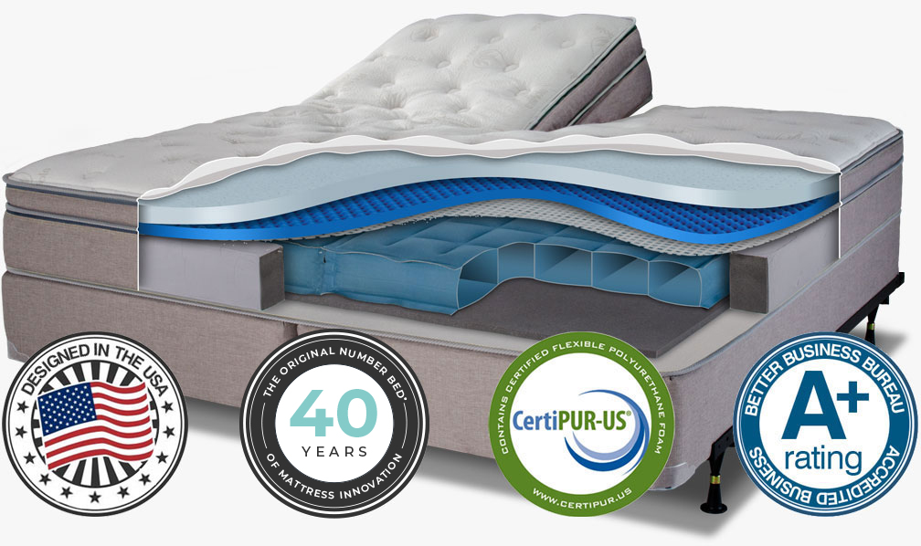 Handcrafted in the USA, Manufactured by an FDA registered company, Contains CertiPUR-US certified flexible polyurethane foam, A+ Rating - Better Business Bureau - Accredited business